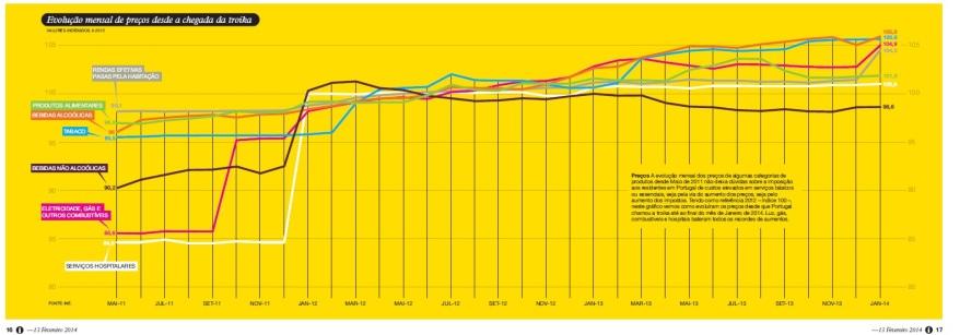 Evolução de preços desde a chegada da troika