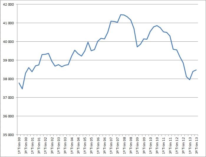 Evolução do PIB trimestral - preços constantes